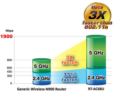 rt-ac68u-with-turboqam-technology-upgrades-2.4g-wi-fi-even-further-for-33percent-faster-speeds.jpg